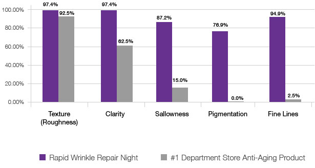 NEUTROGENA® Rapid Wrinkle Repair® Moisturizer Night chart comparing the results of using vs other leading brands