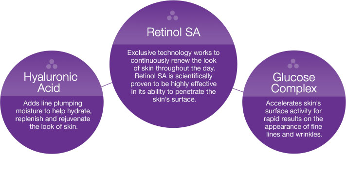 Ingredient Charts for Hyaluronic Acid, Retinol SA & Glucose Complex in NEUTROGENA® products